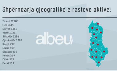 """Cilat qytete të Shqipërisë janë aktualisht """"vatrat"""" ku gëlon COVID-19?"""