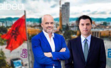 """SONDAZHI/ Gara e ashpër në Tiranë, PD """"gllabëron"""" votat në pjesën e """"luanit"""""""