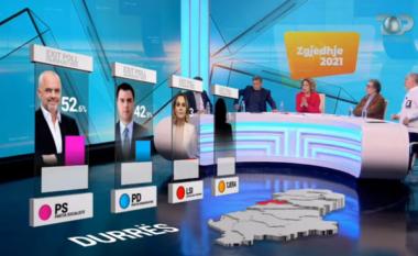 EXIT POLL/ Në Durrës fiton PS me 52% të votave, ja sa mandate merr PD dhe LSI (FOTO LAJM)
