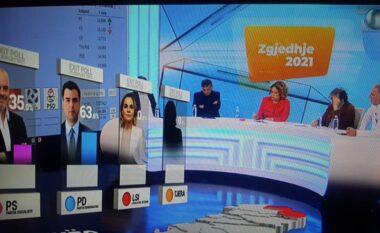 Exit Poll/ PD fiton 63.8% të votave në Kukës, si ndahen mandatet