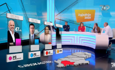 EXIT POLL/ PS dhe PD ndajnë mandatet në Gjirokastër (FOTO LAJM)