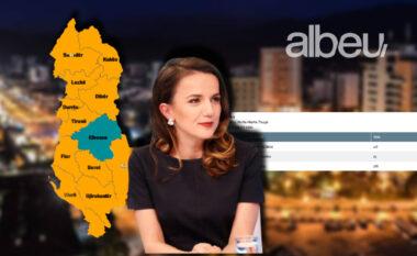ZGJEDHJE 2021/ E para në Elbasan me Nisma Thurje, sa vota ka arritur të marrë Rudina Hajdari (FOTO LAJM)