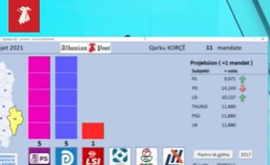 EXIT POLL/ Opozita fiton edhe Korçën, PS mbetet me 5 mandate