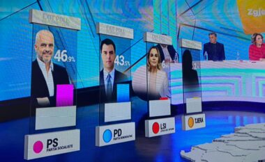 E FUNDIT/ Del Exit Poll i parë, PD-LSI fitojnë zgjedhjet, 50.4%