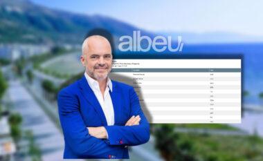 """Rama kandidati i parë që thyen herësin, """"blindon"""" mandatin në Vlorë"""