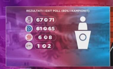 Exit Poll i Euronews: PS merr 67 deri 71 mandate, PD 61 deri 65