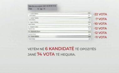 Aktivisti tregon se si u hoqën votat e kandidatëve të opozitës në KZAZ-në 40 (VIDEO)