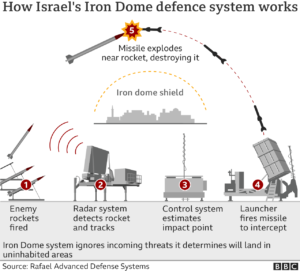 Grafik që tregon se si funksionon sistemi i mbrojtjes nga raketat