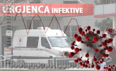 COVID-19 mori 7 500 jetë më shumë, shifrat e INSTAT zbulojnë realitetin e koronavirusit në Shqipëri (FOTO LAJM)