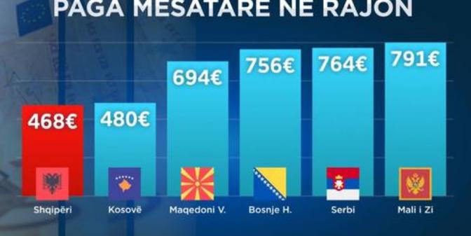 """Eurostat na """"ngel në klasë"""", shqiptarët me pagat më të ulëta në rajon! Kush kryeson në renditje"""