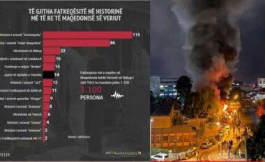 Të gjitha fatkeqësitë në Maqedoni nga viti 1951, zjarri në Tetovë i gjashti për nga numri i viktimave (FOTO LAJM)