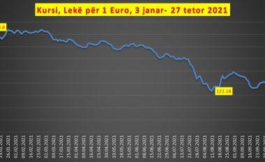 Blerja e energjisë zhvlerëson lekun, euro kërcen në nivelin më të lartë që nga korriku