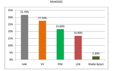 EXIT POLL: Luftë e ashpër mes AAK dhe VV në Rahovec, Smajl Latifi dhe Visar Korenica shkojnë në balotazh